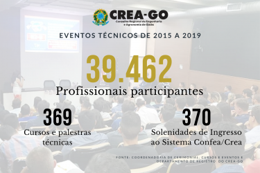 [noticia: quase-40-mil-profissionais-participaram-de-eventos-tecnicos-do-crea-go] - PÚBLICO DE EVENTOS TÉCNICOS - 2015 A 2019.png